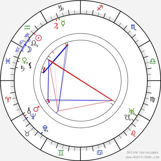 Helena Arkawin birth chart, Helena Arkawin astro natal horoscope, astrology