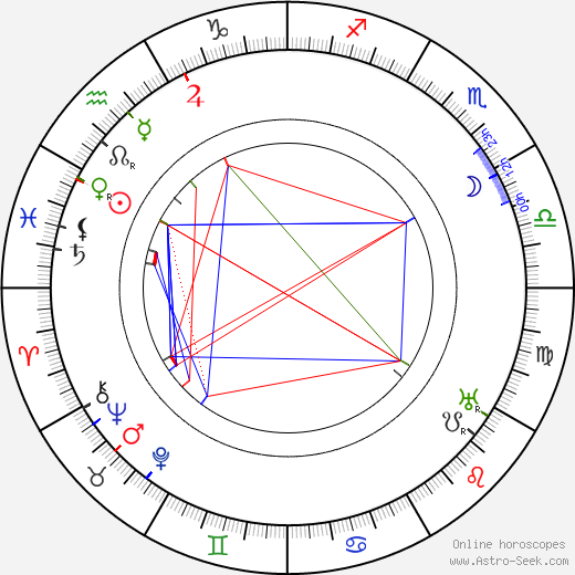 Jan Černý birth chart, Jan Černý astro natal horoscope, astrology