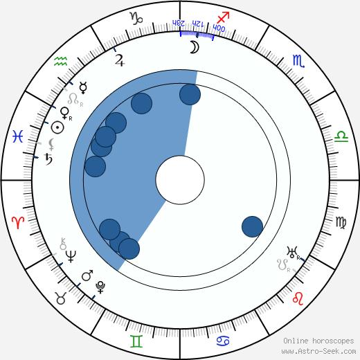 Jan Purkrábek wikipedia, horoscope, astrology, instagram