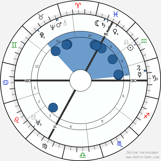 Jean Antoine Becquerel wikipedia, horoscope, astrology, instagram