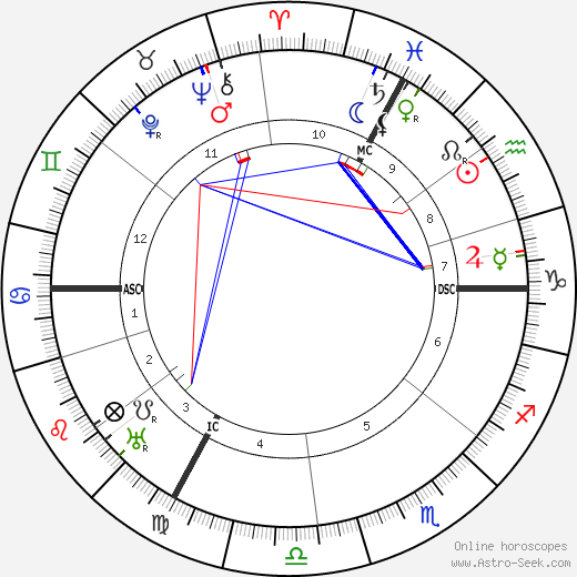 Jean Antoine Becquerel tema natale, oroscopo, Jean Antoine Becquerel oroscopi gratuiti, astrologia