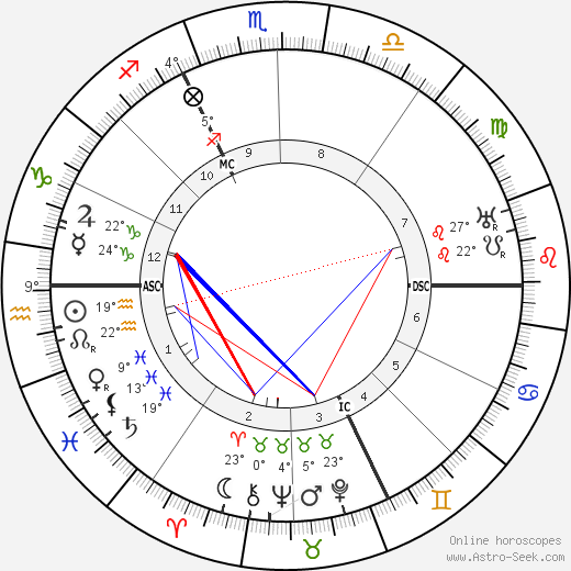 Martin Buber birth chart, biography, wikipedia 2019, 2020