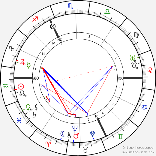 Martin Buber astro natal birth chart, Martin Buber horoscope, astrology