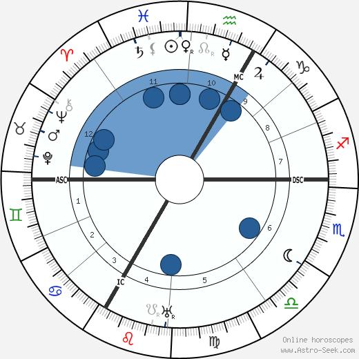 Mira Richard wikipedia, horoscope, astrology, instagram
