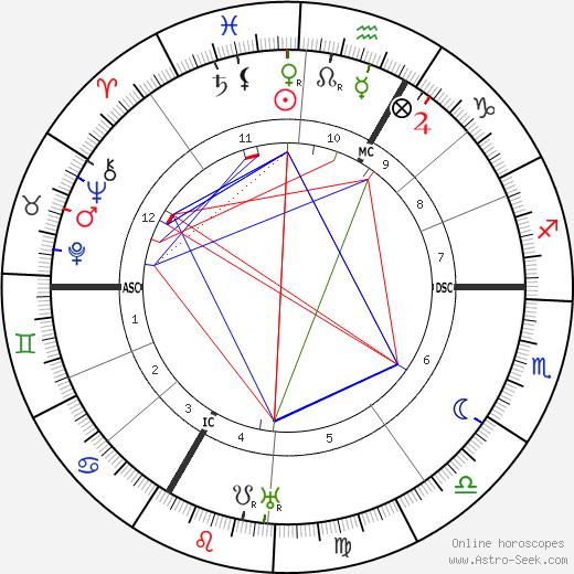 Mira Richard tema natale, oroscopo, Mira Richard oroscopi gratuiti, astrologia
