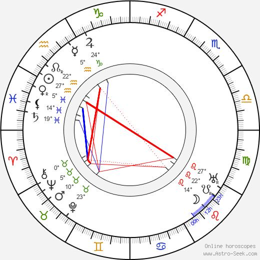 Pamela-Colman Smith birth chart, biography, wikipedia 2019, 2020