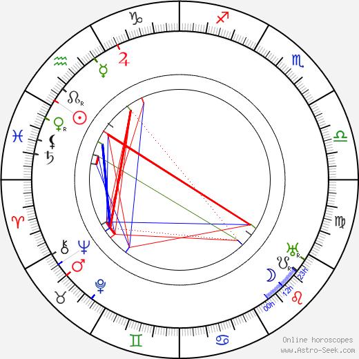 Pamela-Colman Smith birth chart, Pamela-Colman Smith astro natal horoscope, astrology