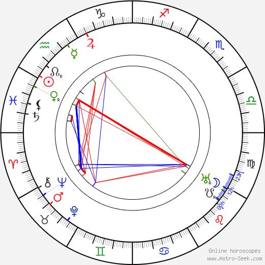 Paul Troupp день рождения гороскоп, Paul Troupp Натальная карта онлайн
