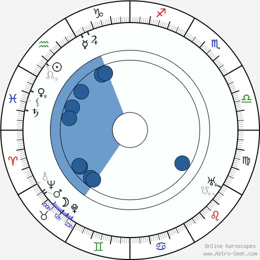 Zdeněk Nejedlý wikipedia, horoscope, astrology, instagram