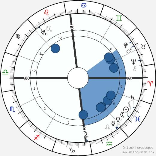 Alfred Witte horoscope, astrology, sign, zodiac, date of birth, instagram