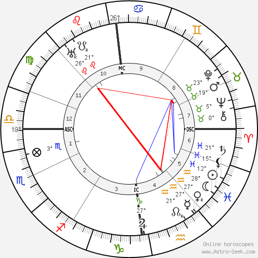 Alfred Witte birth chart, biography, wikipedia 2019, 2020
