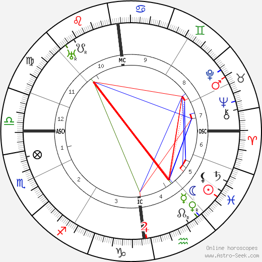 Alfred Witte astro natal birth chart, Alfred Witte horoscope, astrology