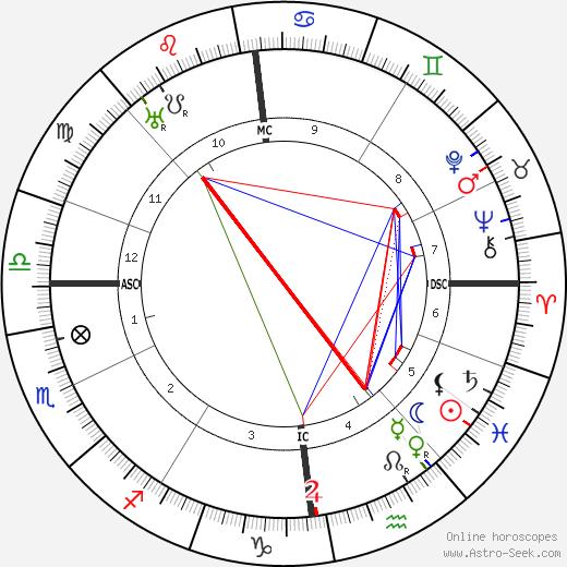 Альфред Витте Alfred Witte день рождения гороскоп, Alfred Witte Натальная карта онлайн
