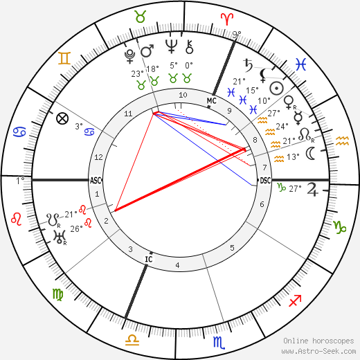 Gabriel Dupont birth chart, biography, wikipedia 2019, 2020