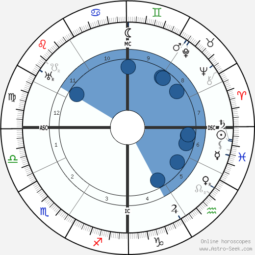 Gemma Galgani wikipedia, horoscope, astrology, instagram