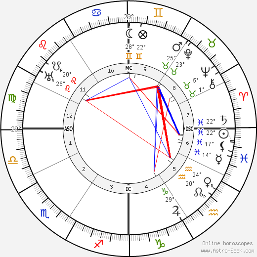 Gemma Galgani birth chart, biography, wikipedia 2017, 2018