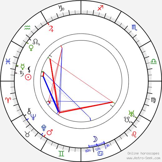 Katherine Emmet tema natale, oroscopo, Katherine Emmet oroscopi gratuiti, astrologia