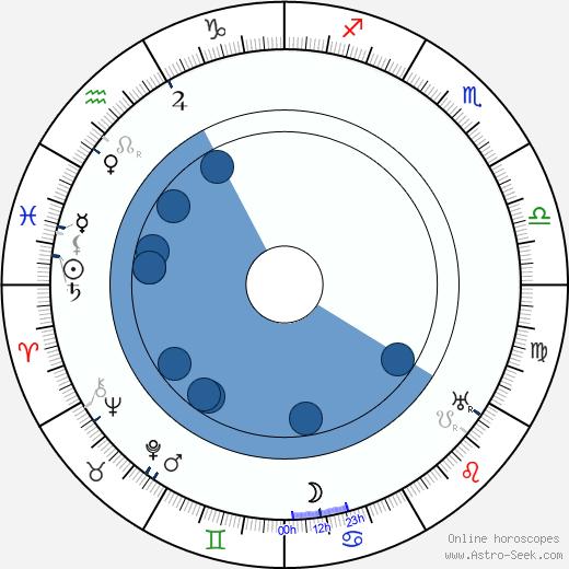 Lau Lauritzen wikipedia, horoscope, astrology, instagram
