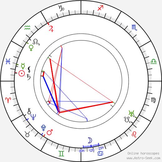 Lau Lauritzen astro natal birth chart, Lau Lauritzen horoscope, astrology