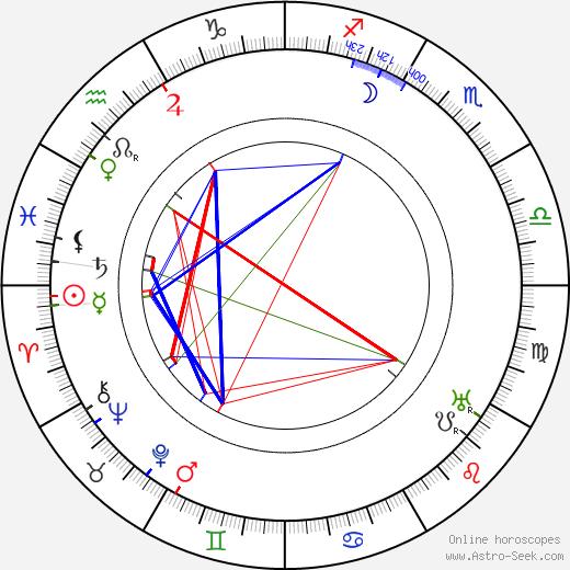 Roman Hubczenko birth chart, Roman Hubczenko astro natal horoscope, astrology