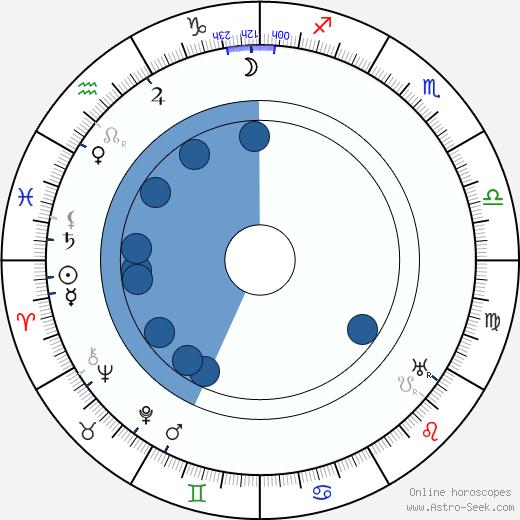 Sidney M. Goldin wikipedia, horoscope, astrology, instagram