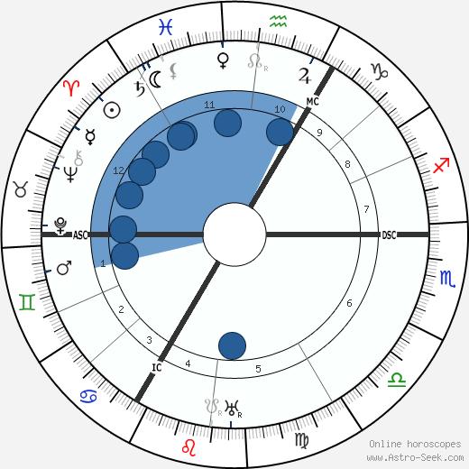 Carl Sternheim wikipedia, horoscope, astrology, instagram