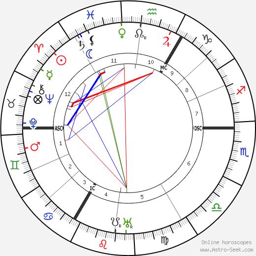 Carl Sternheim astro natal birth chart, Carl Sternheim horoscope, astrology