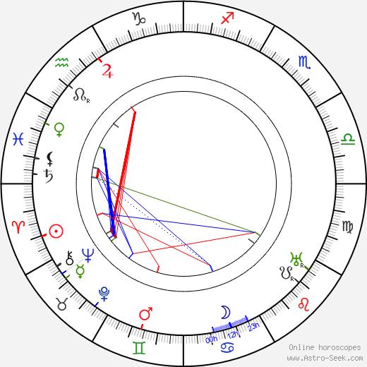 Эдуард Шторх Eduard Štorch день рождения гороскоп, Eduard Štorch Натальная карта онлайн