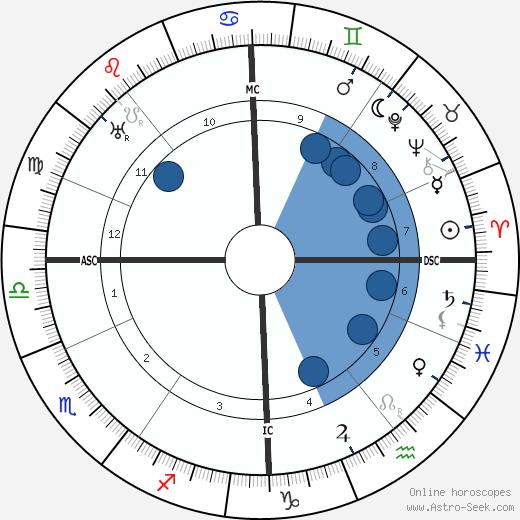 Erich Mühsam wikipedia, horoscope, astrology, instagram