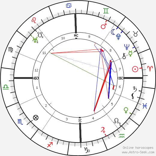 Erich Mühsam tema natale, oroscopo, Erich Mühsam oroscopi gratuiti, astrologia