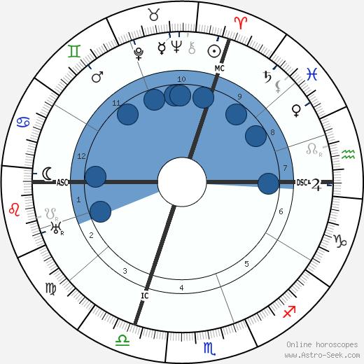 Heinrich Altherr wikipedia, horoscope, astrology, instagram