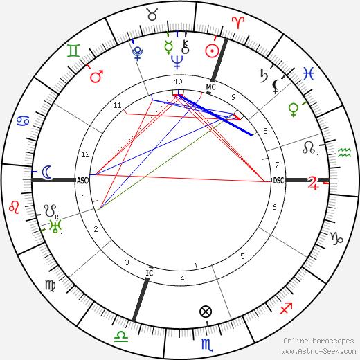 Heinrich Altherr день рождения гороскоп, Heinrich Altherr Натальная карта онлайн