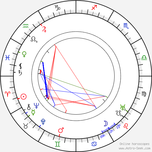 Holger-Madsen astro natal birth chart, Holger-Madsen horoscope, astrology