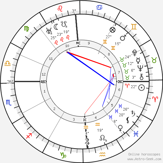 Lionel Barrymore birth chart, biography, wikipedia 2020, 2021