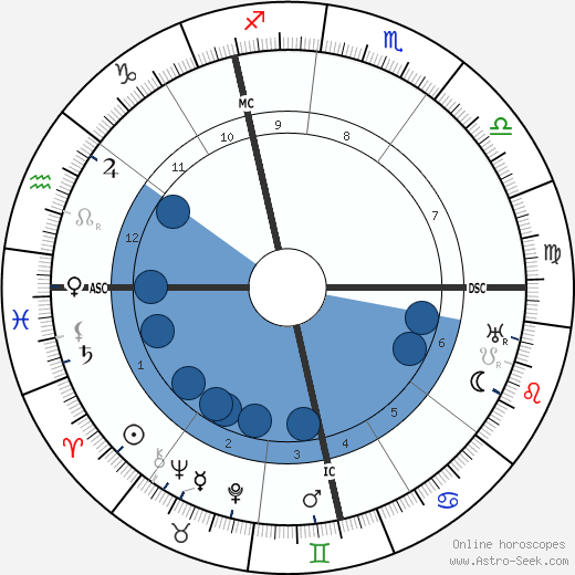 Richard Goldschmidt wikipedia, horoscope, astrology, instagram