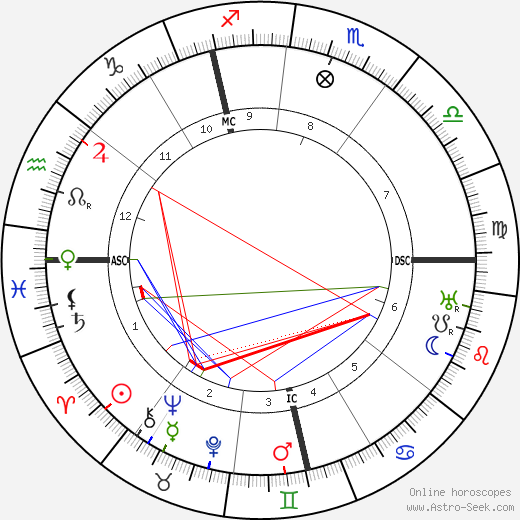 Рихард Гольдшмидт Richard Goldschmidt день рождения гороскоп, Richard Goldschmidt Натальная карта онлайн