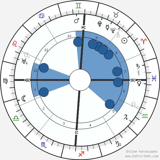 Robert Walser wikipedia, horoscope, astrology, instagram