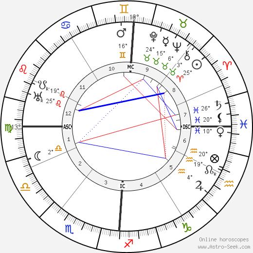 Robert Walser birth chart, biography, wikipedia 2019, 2020