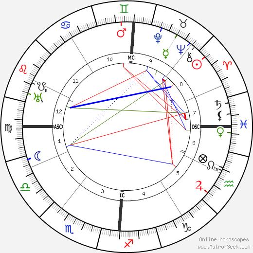 Robert Walser день рождения гороскоп, Robert Walser Натальная карта онлайн