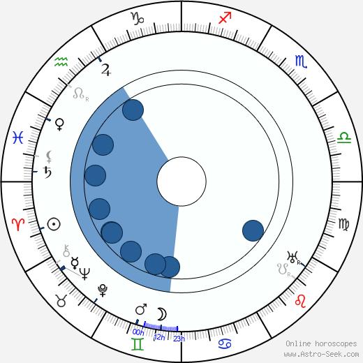 Rudolf Nelson wikipedia, horoscope, astrology, instagram