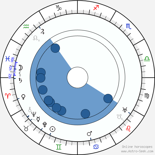 Bill Robinson wikipedia, horoscope, astrology, instagram