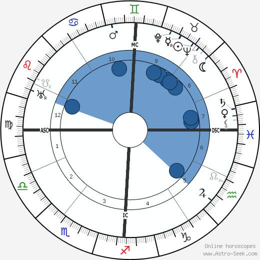 Guillaume Seznec wikipedia, horoscope, astrology, instagram