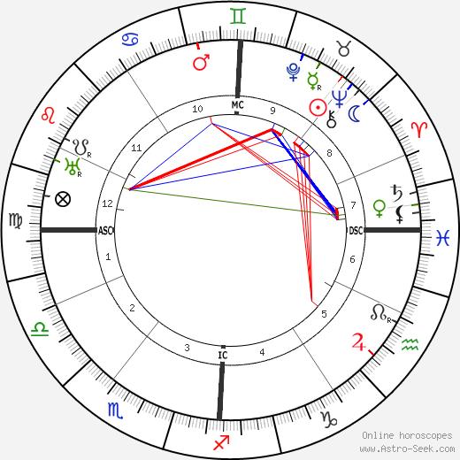 Guillaume Seznec birth chart, Guillaume Seznec astro natal horoscope, astrology