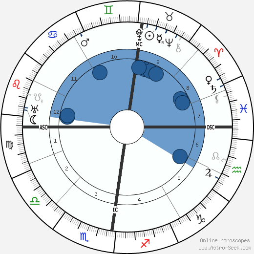 Gustav Stresemann wikipedia, horoscope, astrology, instagram