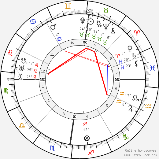 Gustav Stresemann birth chart, biography, wikipedia 2018, 2019