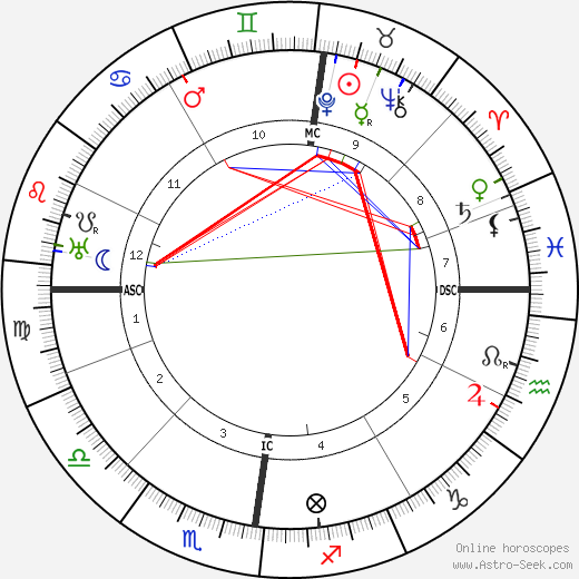 Gustav Stresemann astro natal birth chart, Gustav Stresemann horoscope, astrology