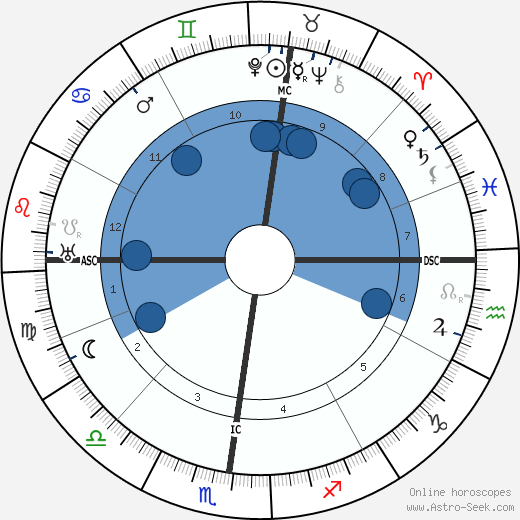 Massimo Bontempelli wikipedia, horoscope, astrology, instagram