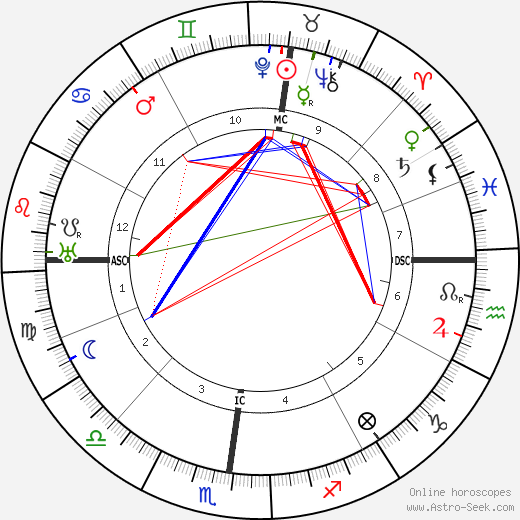 Massimo Bontempelli tema natale, oroscopo, Massimo Bontempelli oroscopi gratuiti, astrologia