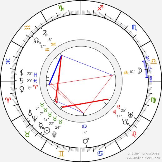 Muriel Robb birth chart, biography, wikipedia 2020, 2021