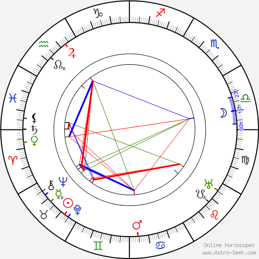 Muriel Robb astro natal birth chart, Muriel Robb horoscope, astrology